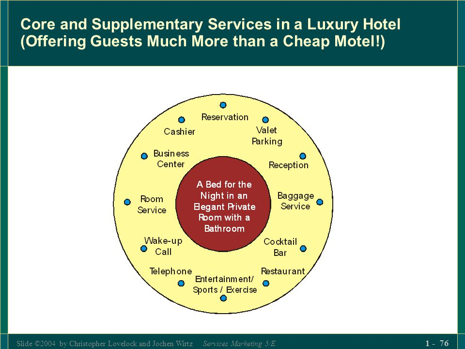 Slide ©2004 by Christopher Lovelock and Jochen Wirtz Services Marketing 5/E 1 - 76 Core and Supplementary Services in a Luxury Hotel (Offering Guests
