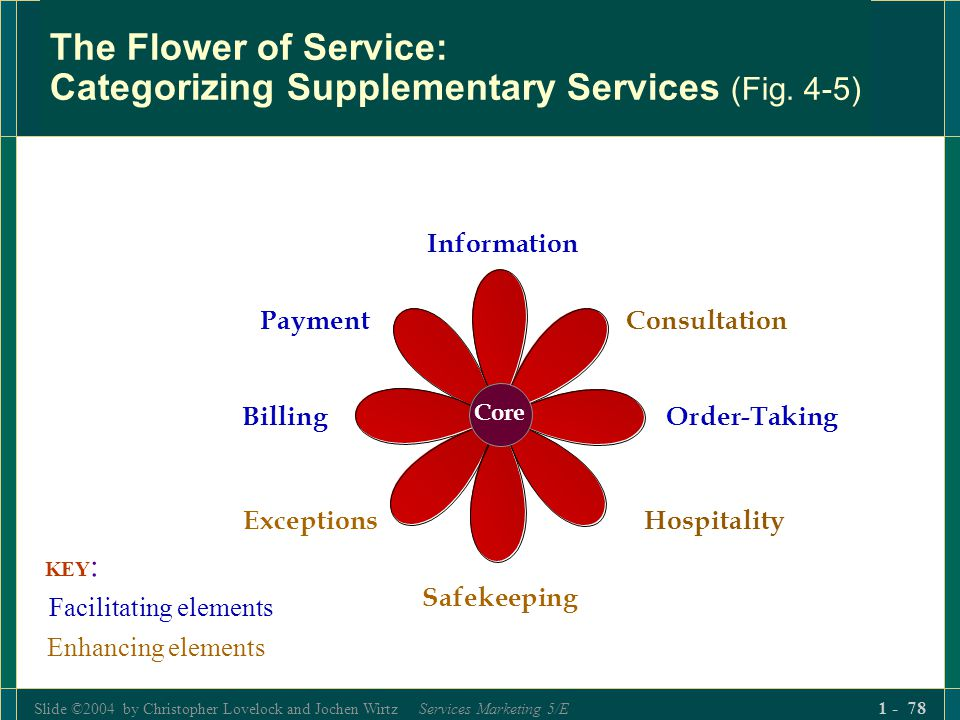 Slide ©2004 by Christopher Lovelock and Jochen Wirtz Services Marketing 5/E 1 - 78 The Flower of Service: Categorizing Supplementary Services (Fig. 4-