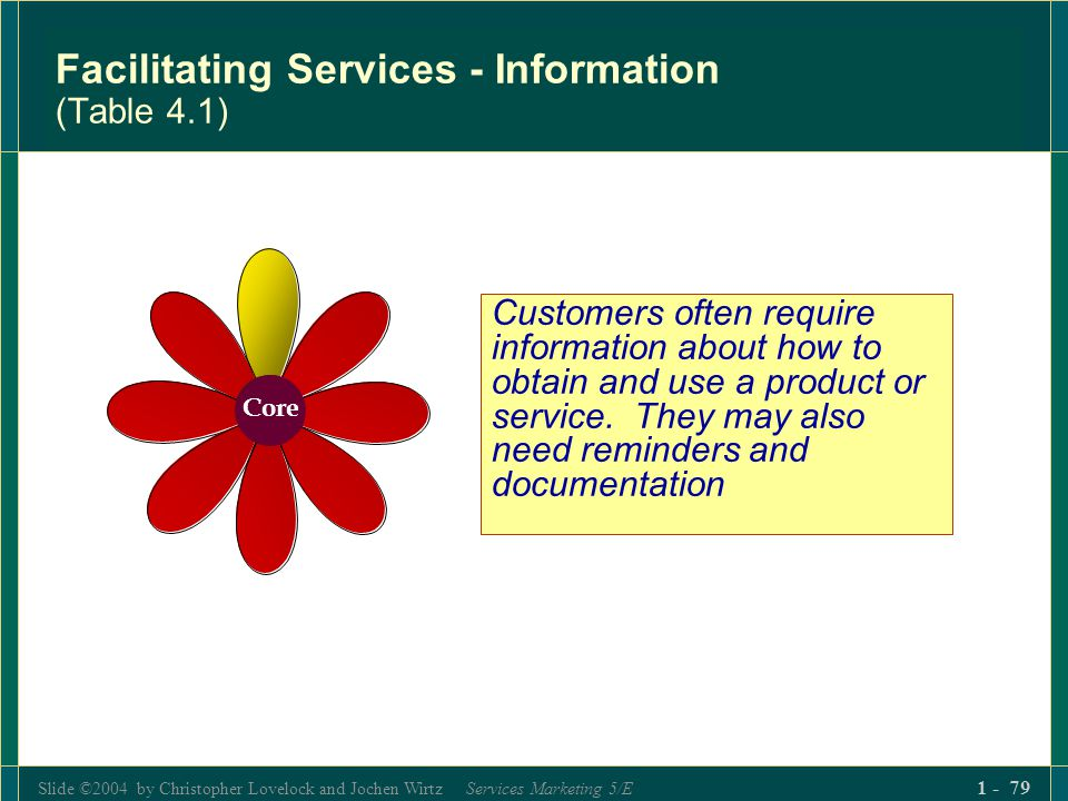Slide ©2004 by Christopher Lovelock and Jochen Wirtz Services Marketing 5/E 1 - 79 Facilitating Services - Information (Table 4.1) Core Customers ofte