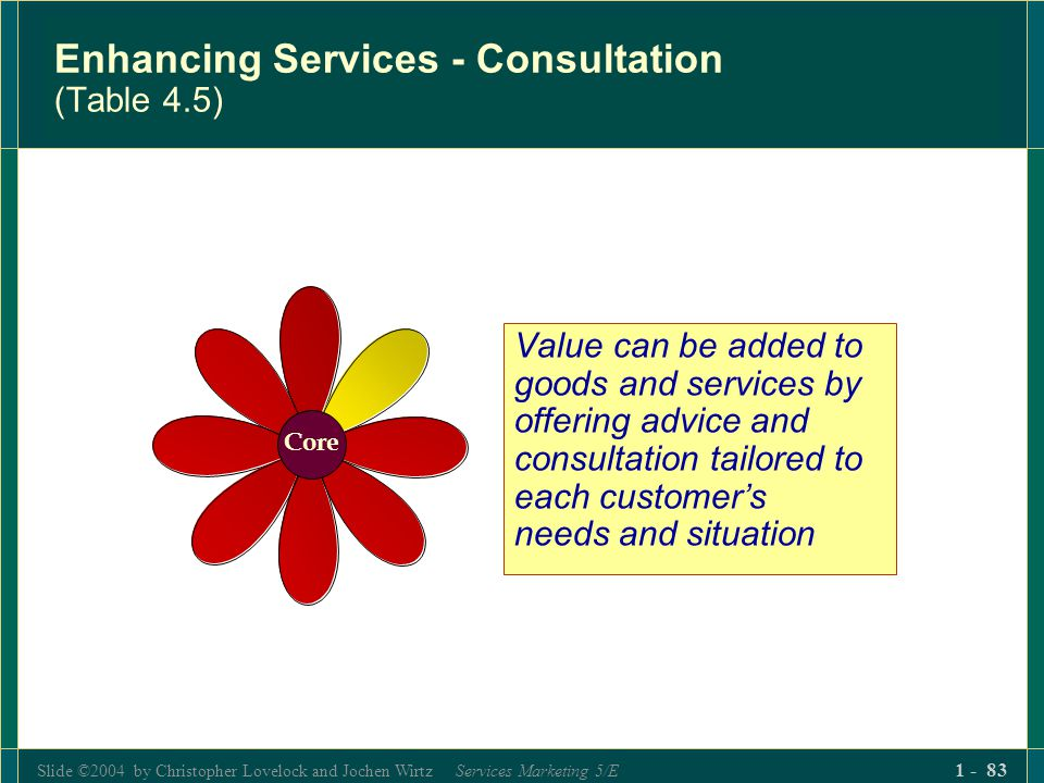 Slide ©2004 by Christopher Lovelock and Jochen Wirtz Services Marketing 5/E 1 - 83 Enhancing Services - Consultation (Table 4.5) Value can be added to