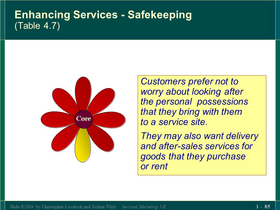 Slide ©2004 by Christopher Lovelock and Jochen Wirtz Services Marketing 5/E 1 - 85 Enhancing Services - Safekeeping (Table 4.7) Customers prefer not t