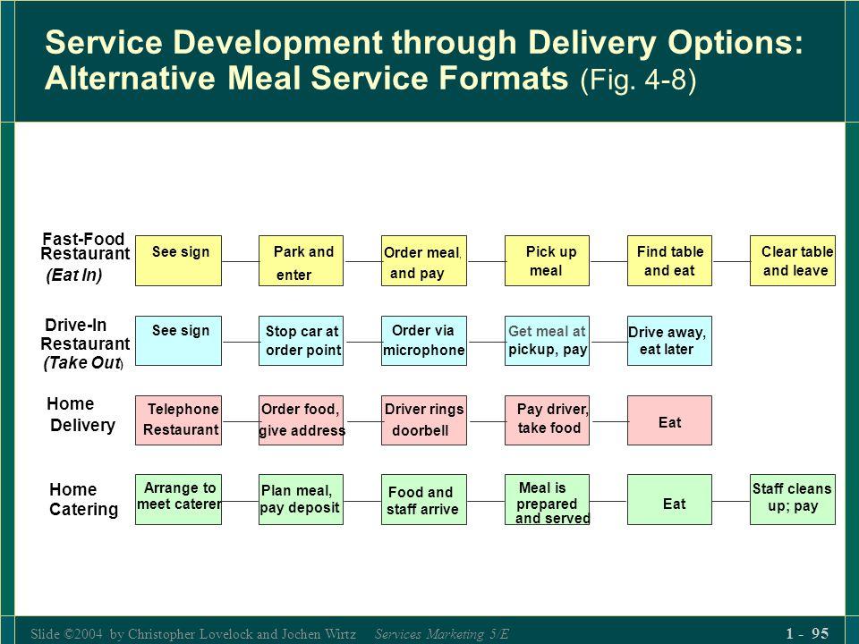 Slide ©2004 by Christopher Lovelock and Jochen Wirtz Services Marketing 5/E 1 - 95 Service Development through Delivery Options: Alternative Meal Serv