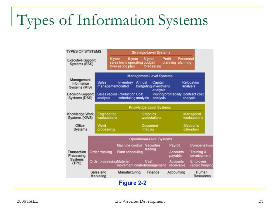 2008 FALL EC Websites Development 21 Types of Information Systems