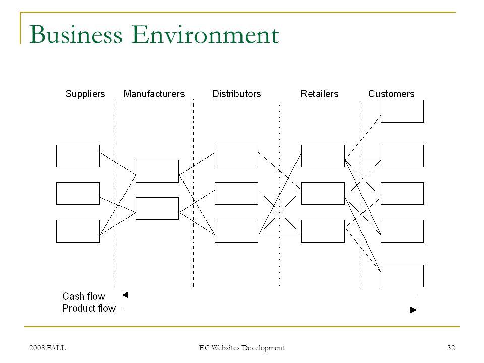 2008 FALL EC Websites Development 32 Business Environment