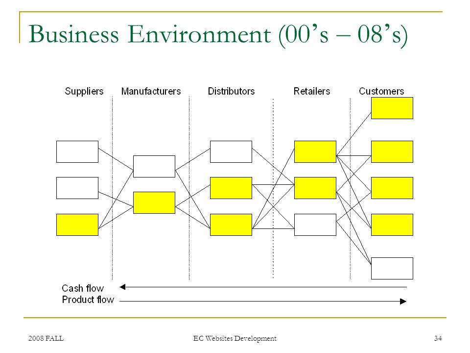 2008 FALL EC Websites Development 34 Business Environment (00 s – 08 s)