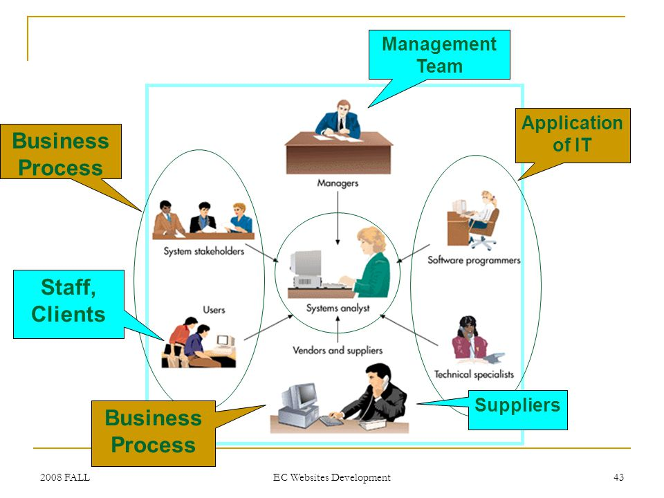 2008 FALL EC Websites Development 43 Application of IT Business Process Staff, Clients Management Team Suppliers Business Process