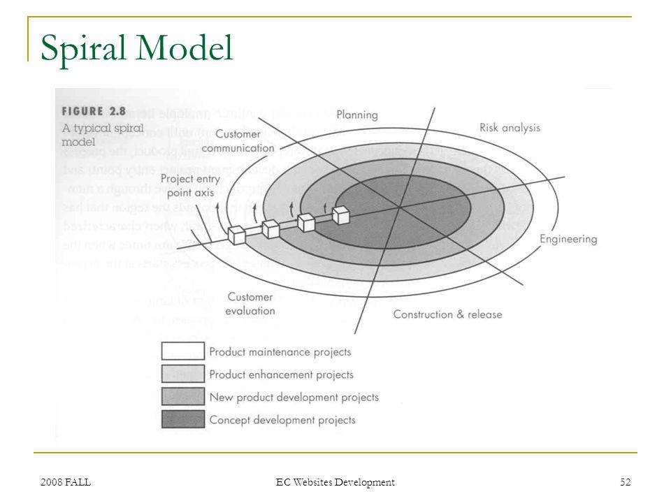 2008 FALL EC Websites Development 52 Spiral Model