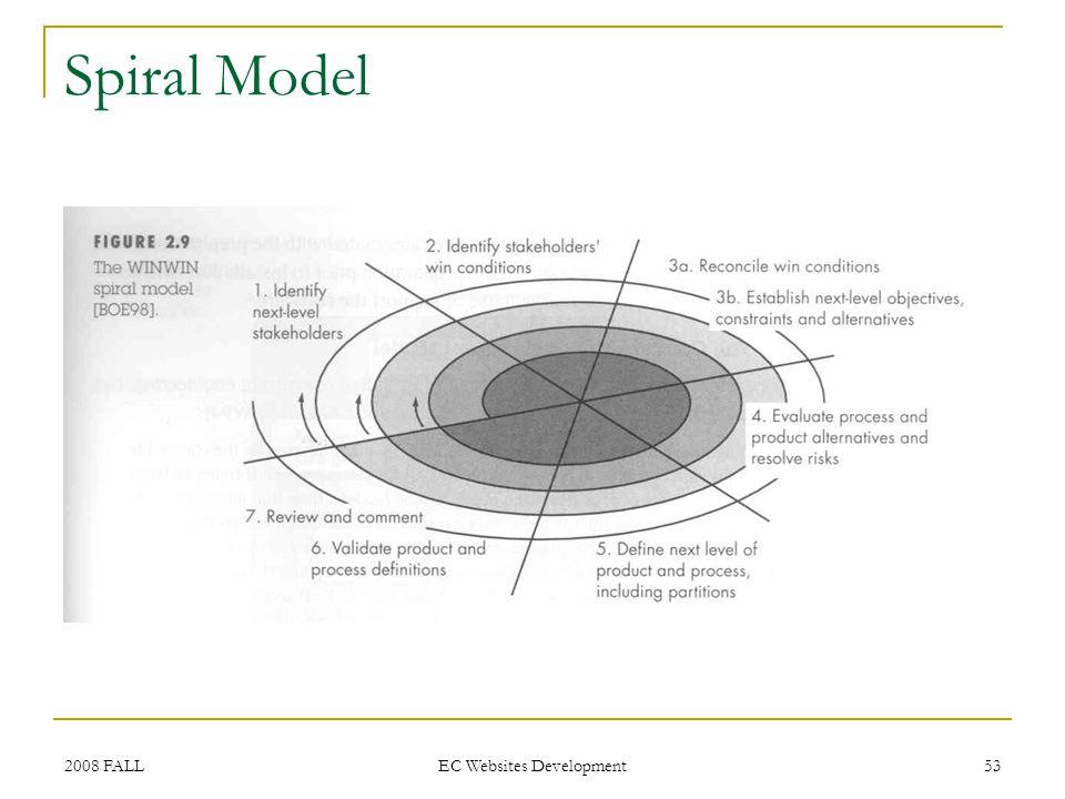 2008 FALL EC Websites Development 53 Spiral Model
