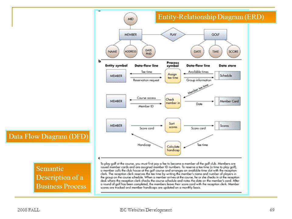 2008 FALL EC Websites Development 69 Entity-Relationship Diagram (ERD) Data Flow Diagram (DFD) Semantic Description of a Business Process