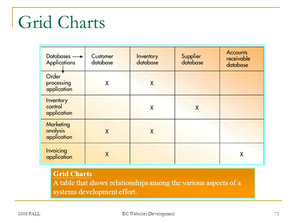 2008 FALL EC Websites Development 71 Grid Charts A table that shows relationships among the various aspects of a systems development effort.