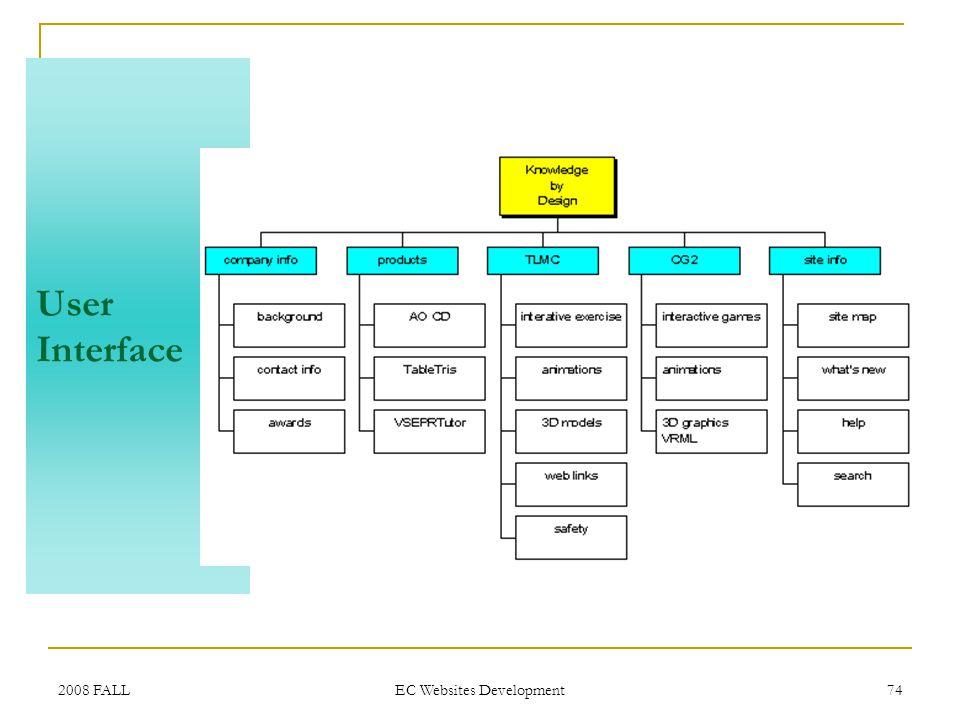 2008 FALL EC Websites Development 74 User Interface