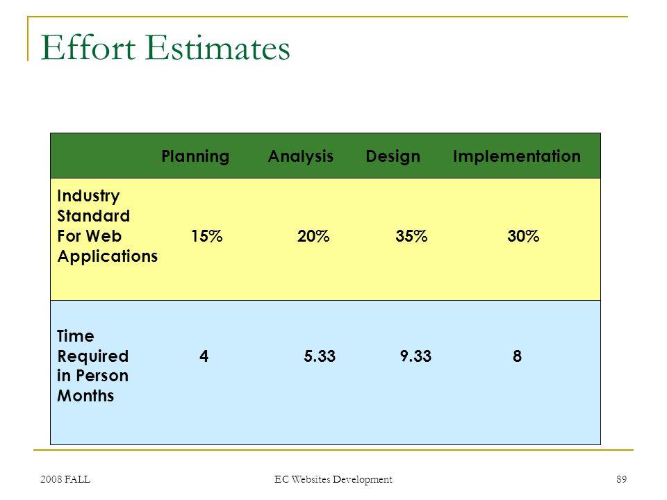 2008 FALL EC Websites Development 89 Effort Estimates Planning Analysis Design Implementation Industry Standard For Web15% 20% 35% 30% Applications Ti