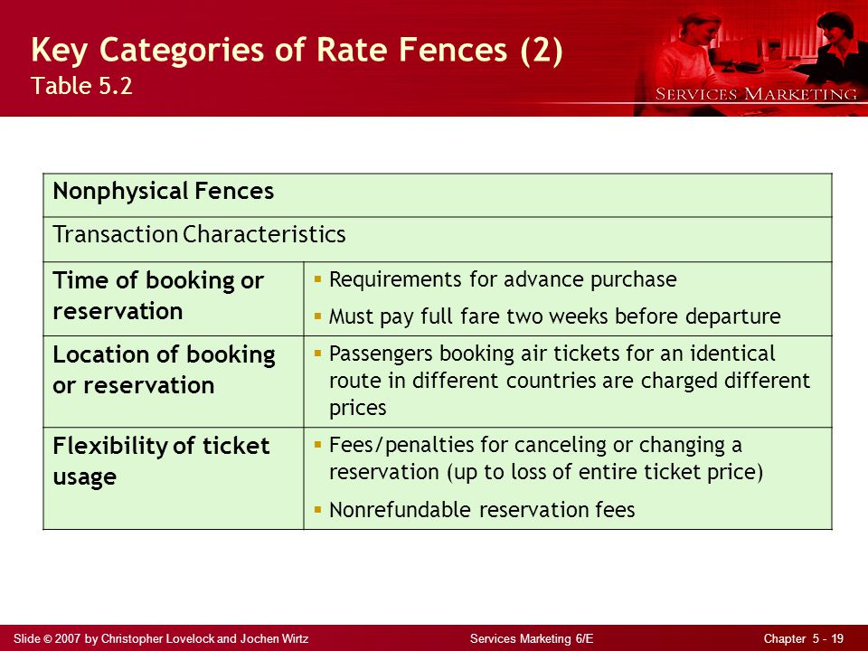 Slide © 2007 by Christopher Lovelock and Jochen Wirtz Services Marketing 6/E Chapter 5 - 19 Key Categories of Rate Fences (2) Table 5.2 Nonphysical Fe
