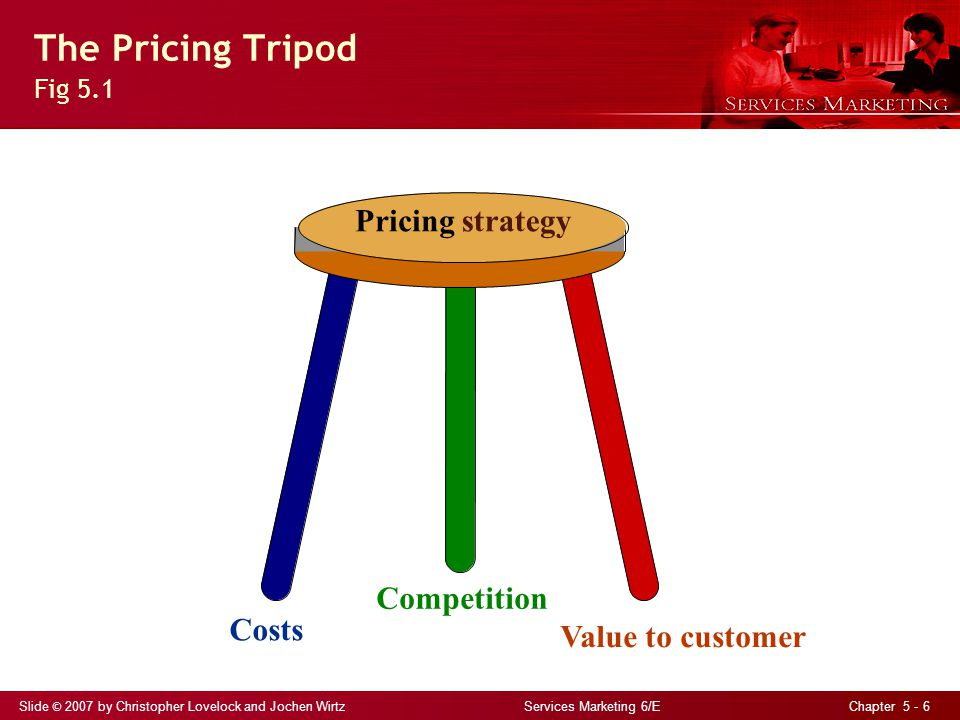 Slide © 2007 by Christopher Lovelock and Jochen Wirtz Services Marketing 6/E Chapter 5 - 6 The Pricing Tripod Fig 5.1 Pricingstrategy Costs Competitio