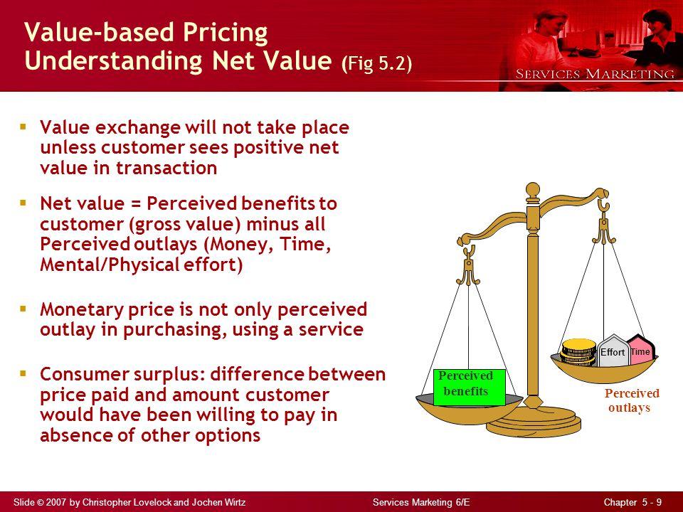 Slide © 2007 by Christopher Lovelock and Jochen Wirtz Services Marketing 6/E Chapter 5 - 9 Value-based Pricing Understanding Net Value (Fig 5.2) Value