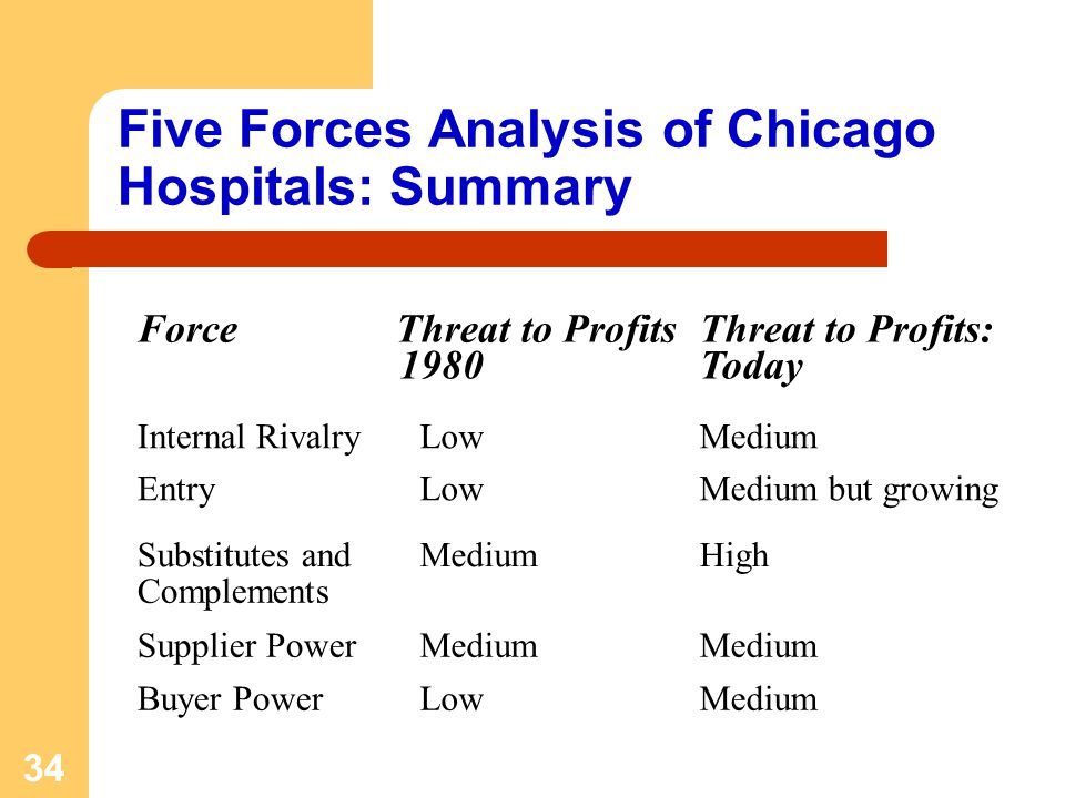 34 Five Forces Analysis of Chicago Hospitals: Summary ForceThreat to Profits: 1980 Threat to Profits: Today Internal RivalryLowMedium EntryLowMedium b