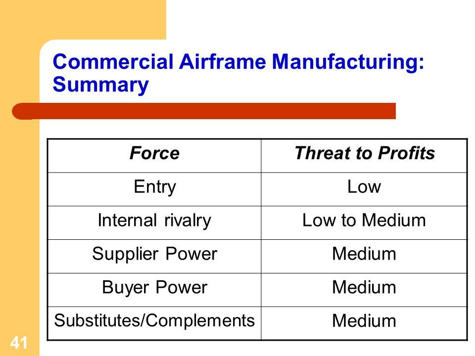 41 Commercial Airframe Manufacturing: Summary ForceThreat to Profits EntryLow Internal rivalryLow to Medium Supplier PowerMedium Buyer PowerMedium Sub