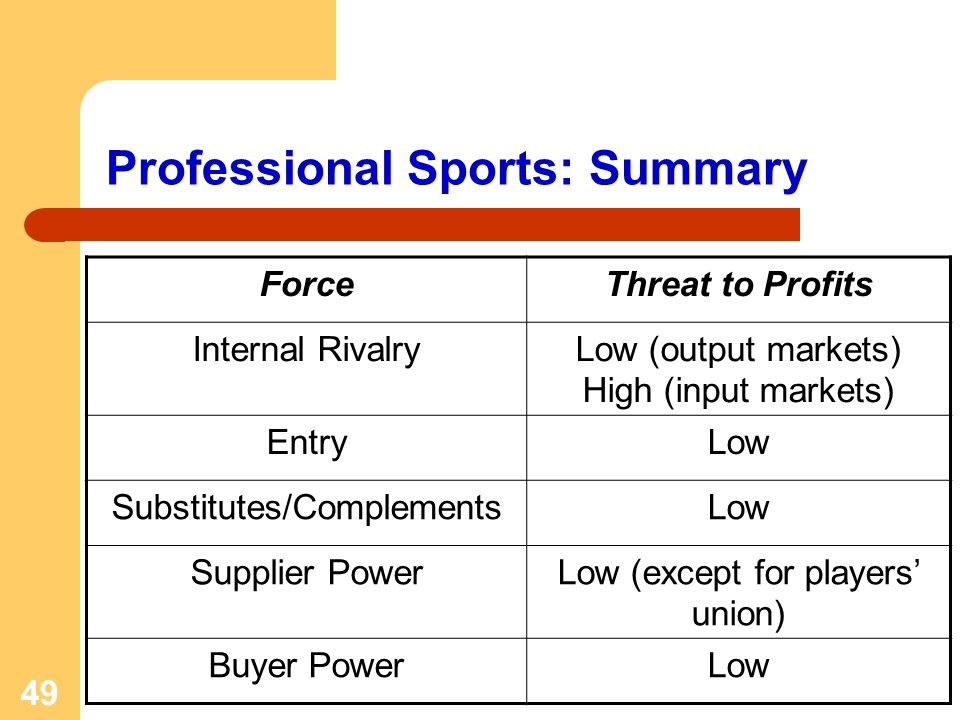 49 Professional Sports: Summary ForceThreat to Profits Internal RivalryLow (output markets) High (input markets) EntryLow Substitutes/ComplementsLow S