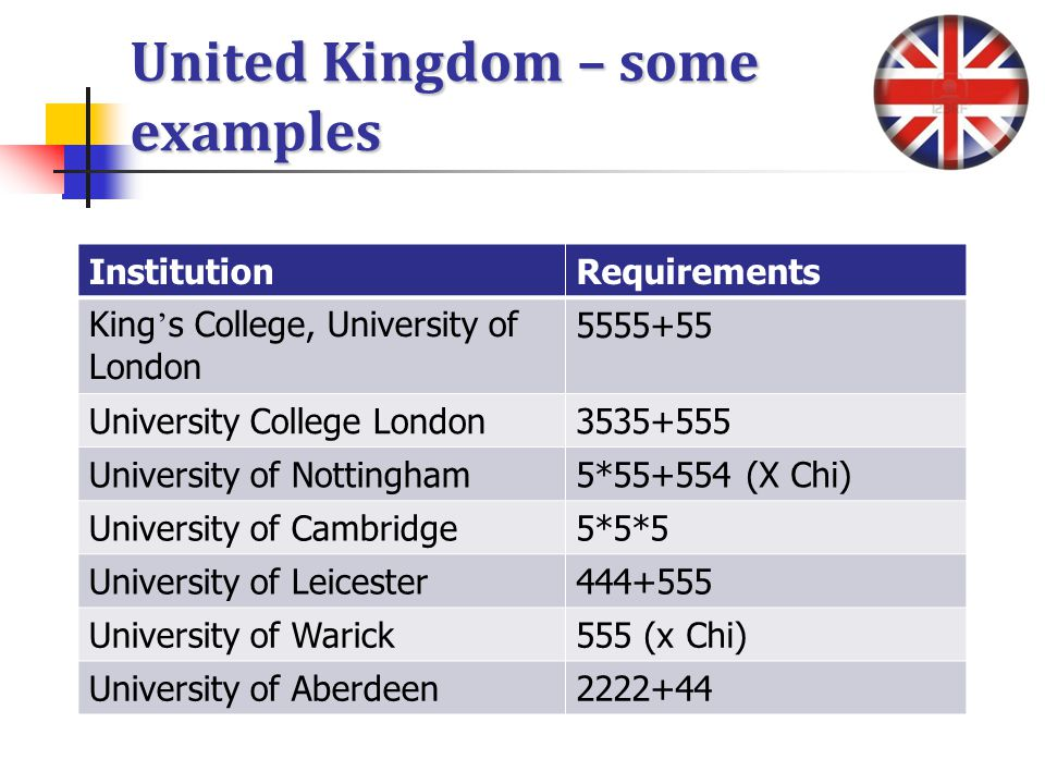 United Kingdom – some examples InstitutionRequirements King s College, University of London 5555+55 University College London3535+555 University of Nottingham5*55+554 (X Chi) University of Cambridge5*5*5 University of Leicester444+555 University of Warick555 (x Chi) University of Aberdeen2222+44