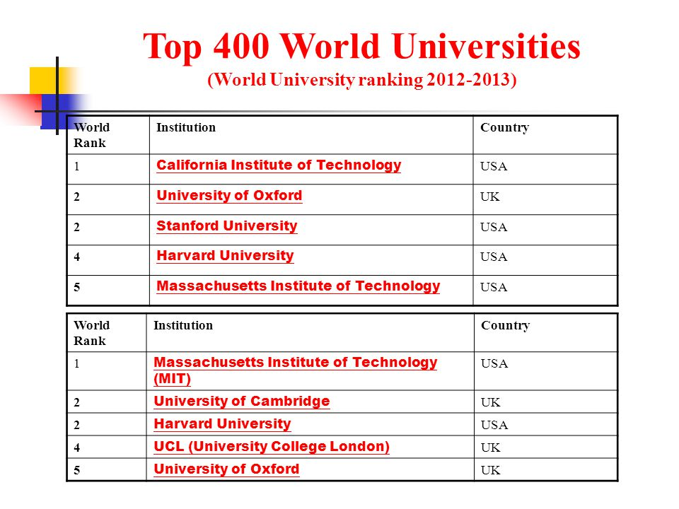 Top 400 World Universities (World University ranking 2012-2013) World Rank InstitutionCountry 1 California Institute of Technology USA 2 University of Oxford UK 2 Stanford University USA 4 Harvard University USA 5 Massachusetts Institute of Technology USA World Rank InstitutionCountry 1 Massachusetts Institute of Technology (MIT) USA 2 University of Cambridge UK 2 Harvard University USA 4 UCL (University College London) UK 5 University of Oxford UK
