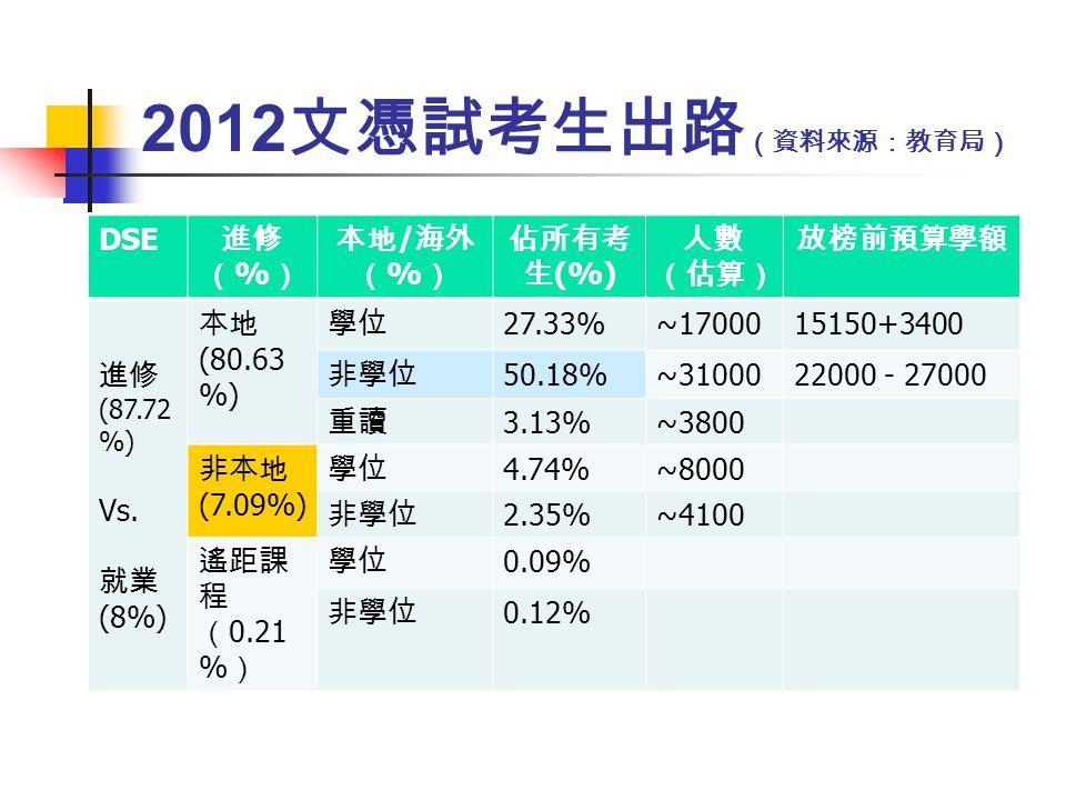 2012 DSE % / % (%) (87.72 %) Vs.