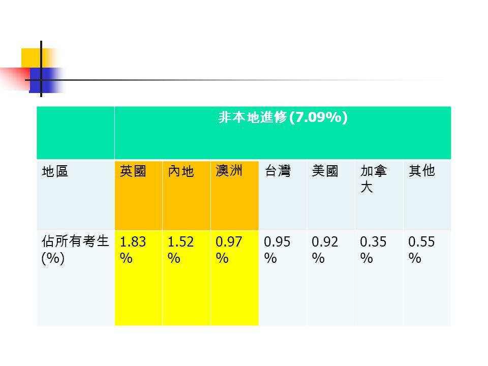 (7.09%) (%) 1.83 % 1.52 % 0.97 % 0.95 % 0.92 % 0.35 % 0.55 %