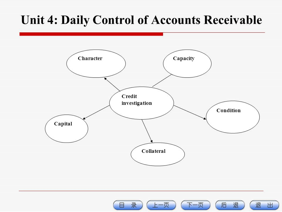 Unit 4: Daily Control of Accounts Receivable Credit investigation CharacterCapacity Capital Collateral Condition