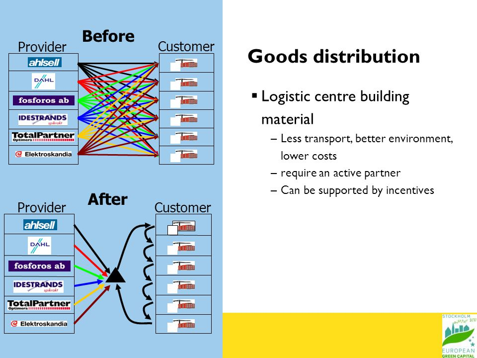 Before Provider Customer Provider Goods distribution Logistic centre building material –Less transport, better environment, lower costs –require an active partner –Can be supported by incentives After Customer