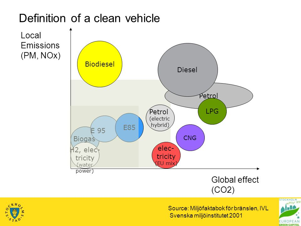 Local Emissions (PM, NOx) Global effect (CO2) Petrol (electric hybrid) CNG Biodiesel Petrol Diesel Biogas LPG elec- tricity (EU mix) E85 E 95 H2, elec- tricity (water power) Definition of a clean vehicle Source: Miljöfaktabok för bränslen, IVL Svenska miljöinstitutet 2001
