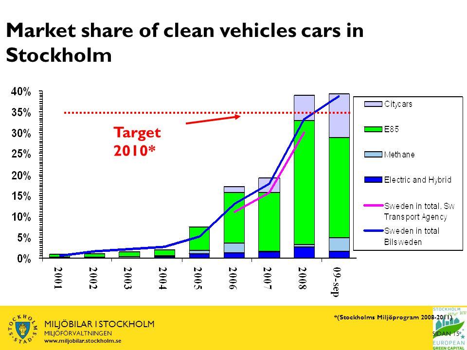 SIDAN 15 MILJÖBILAR I STOCKHOLM MILJÖFÖRVALTNINGEN www.miljobilar.stockholm.se Market share of clean vehicles cars in Stockholm Target 2010* *(Stockholms Miljöprogram 2008-2011)