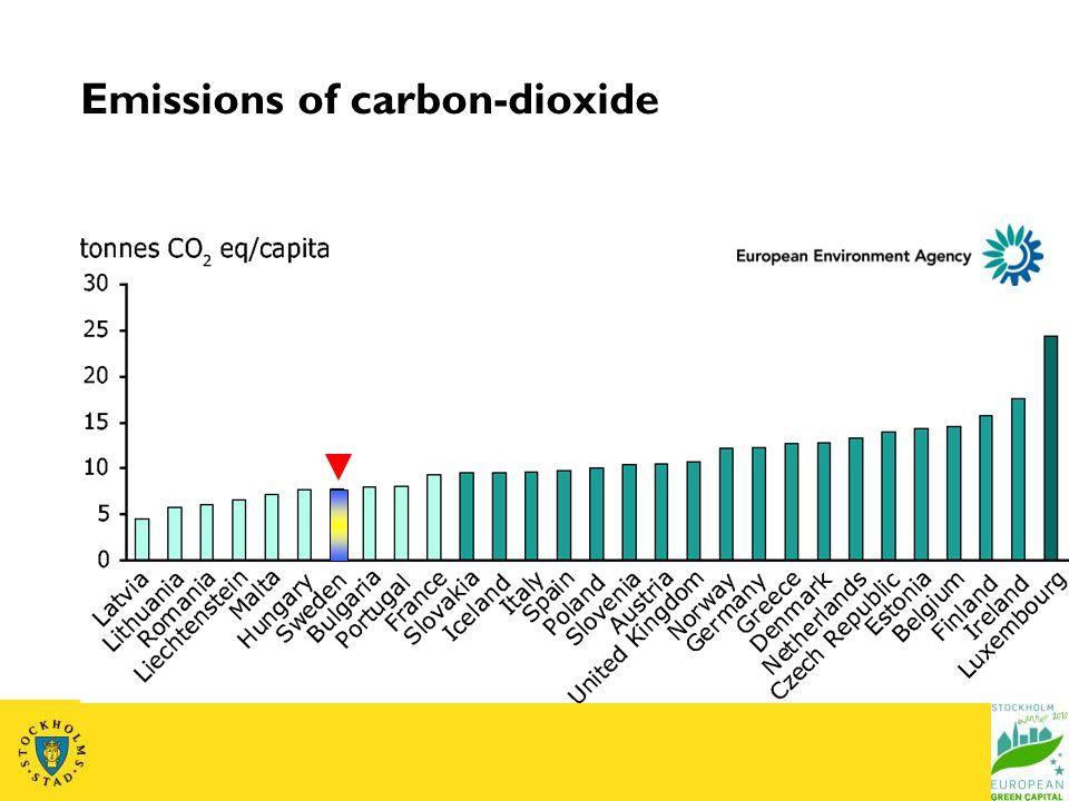 Emissions of carbon-dioxide