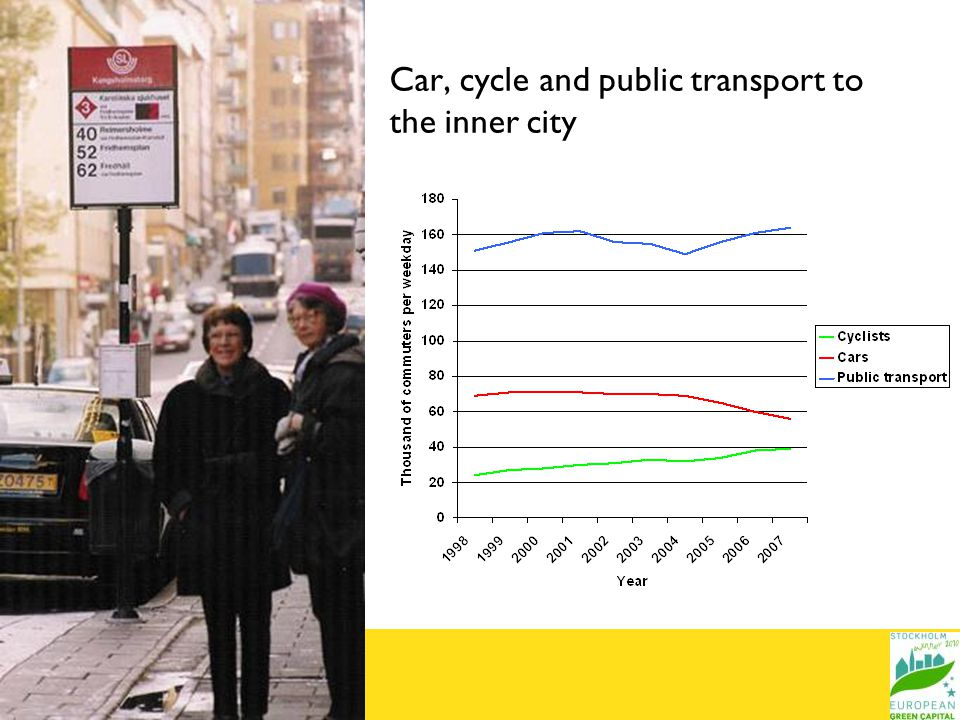 Car, cycle and public transport to the inner city