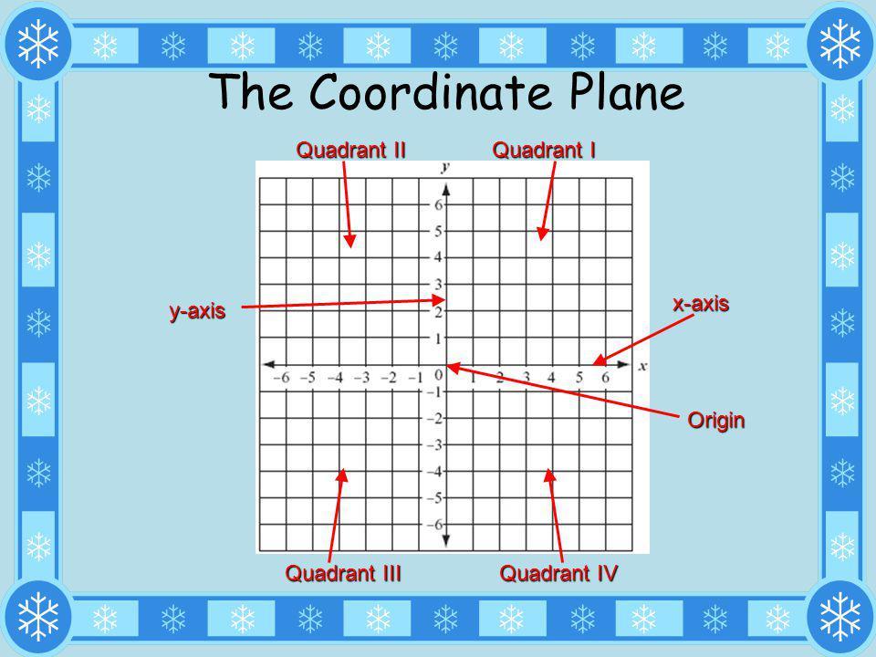 The Coordinate Plane y-axis Origin x-axis Quadrant I Quadrant II Quadrant III Quadrant IV