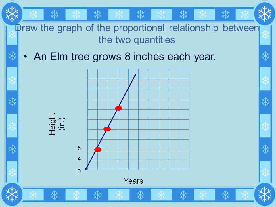 An Elm tree grows 8 inches each year. Draw the graph of the proportional relationship between the two quantities Years Height (in.) 840840