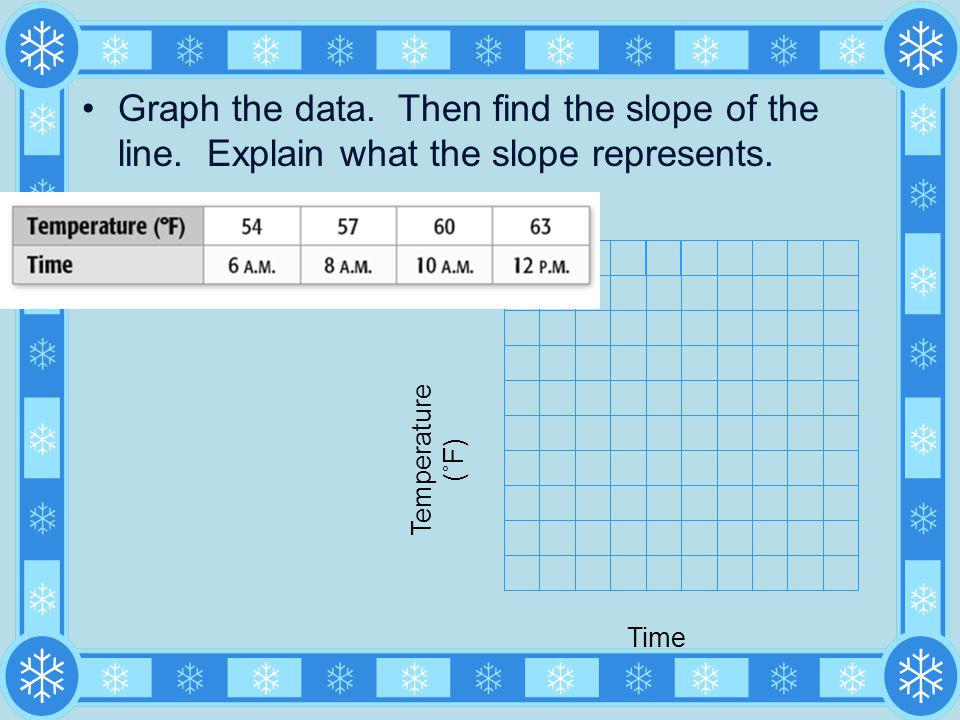 Graph the data. Then find the slope of the line. Explain what the slope represents. Temperature (˚F) Time
