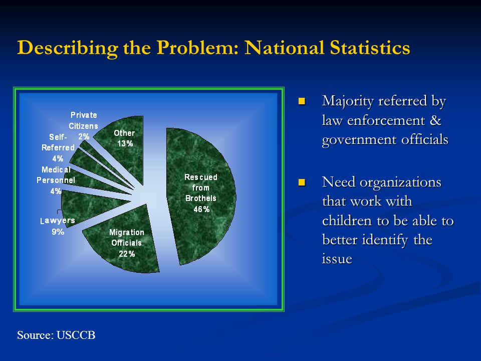 Source: USCCB Describing the Problem: National Statistics Majority referred by law enforcement & government officials Need organizations that work wit