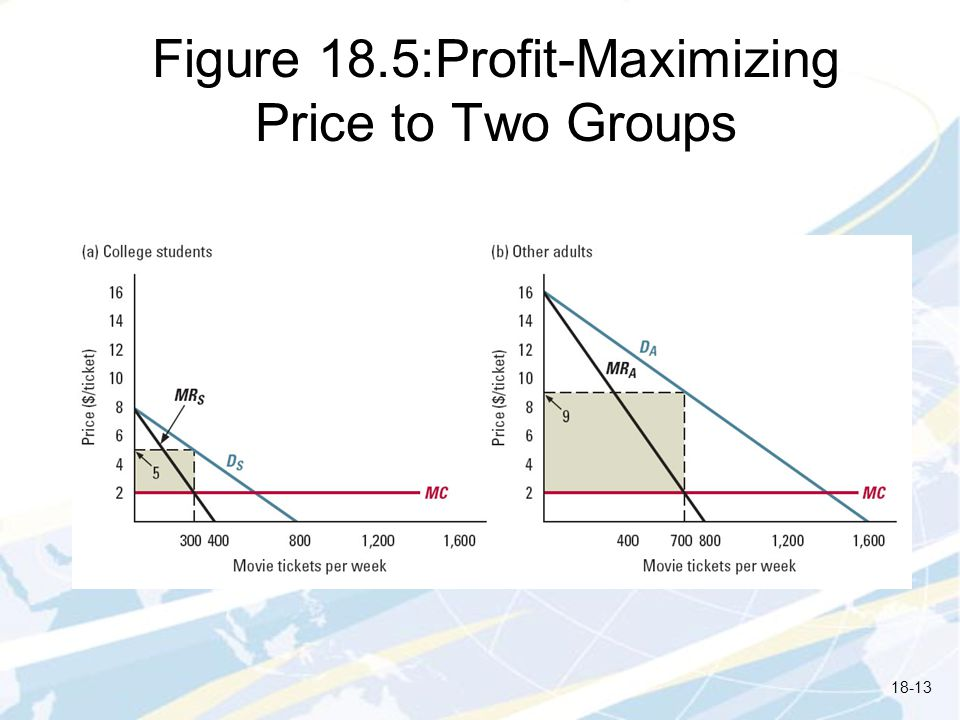 Figure 18.5:Profit-Maximizing Price to Two Groups 18-13