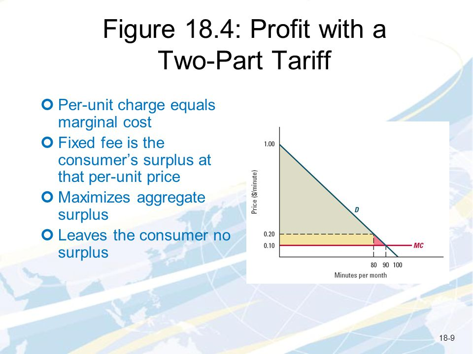 Figure 18.4: Profit with a Two-Part Tariff Per-unit charge equals marginal cost Fixed fee is the consumers surplus at that per-unit price Maximizes aggregate surplus Leaves the consumer no surplus 18-9