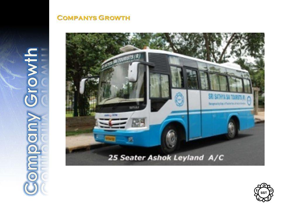 Companys Growth