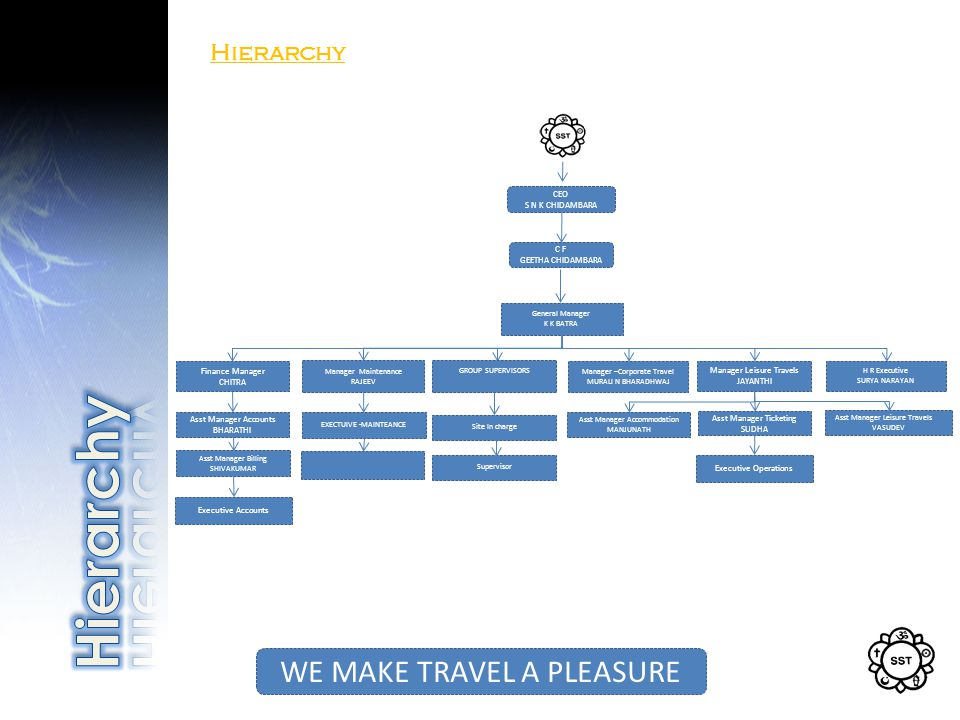 Hierarchy WE MAKE TRAVEL A PLEASURE CEO S N K CHIDAMBARA C F GEETHA CHIDAMBARA General Manager K K BATRA Manager Leisure Travels JAYANTHI Finance Manager CHITRA Manager Maintenance RAJEEV Manager –Corporate Travel MURALI N BHARADHWAJ GROUP SUPERVISORS Asst Manager Leisure Travels VASUDEV Asst Manager Accounts BHARATHI H R Executive SURYA NARAYAN Asst Manager Billing SHIVAKUMAR EXECTUIVE -MAINTEANCE Asst Manager Ticketing SUDHA Asst Manager Accommodation MANJUNATH Executive Accounts Executive Operations Site In charge Supervisor