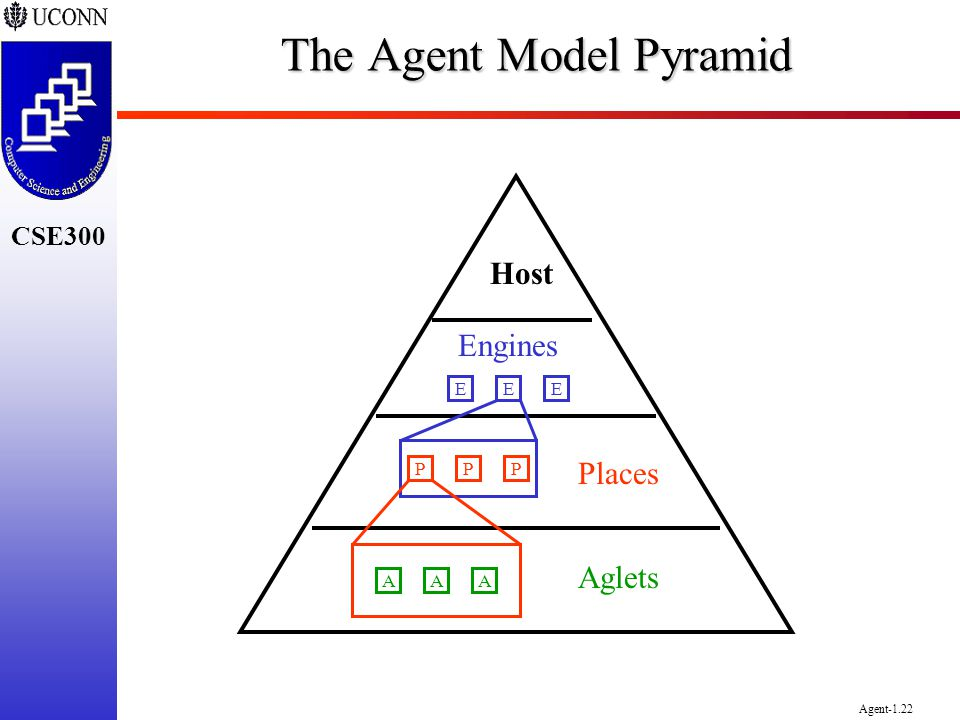 CSE300 Agent-1.22 The Agent Model Pyramid Host Engines Places Aglets EEE PPP AAA