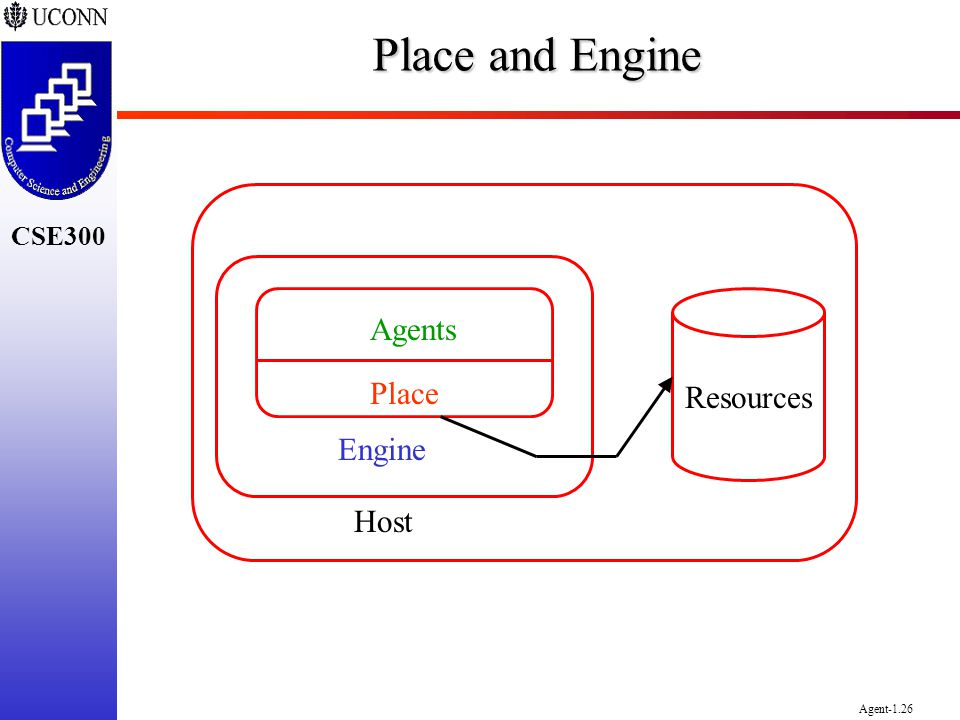 CSE300 Agent-1.26 Place and Engine Agents Place Engine Resources Host