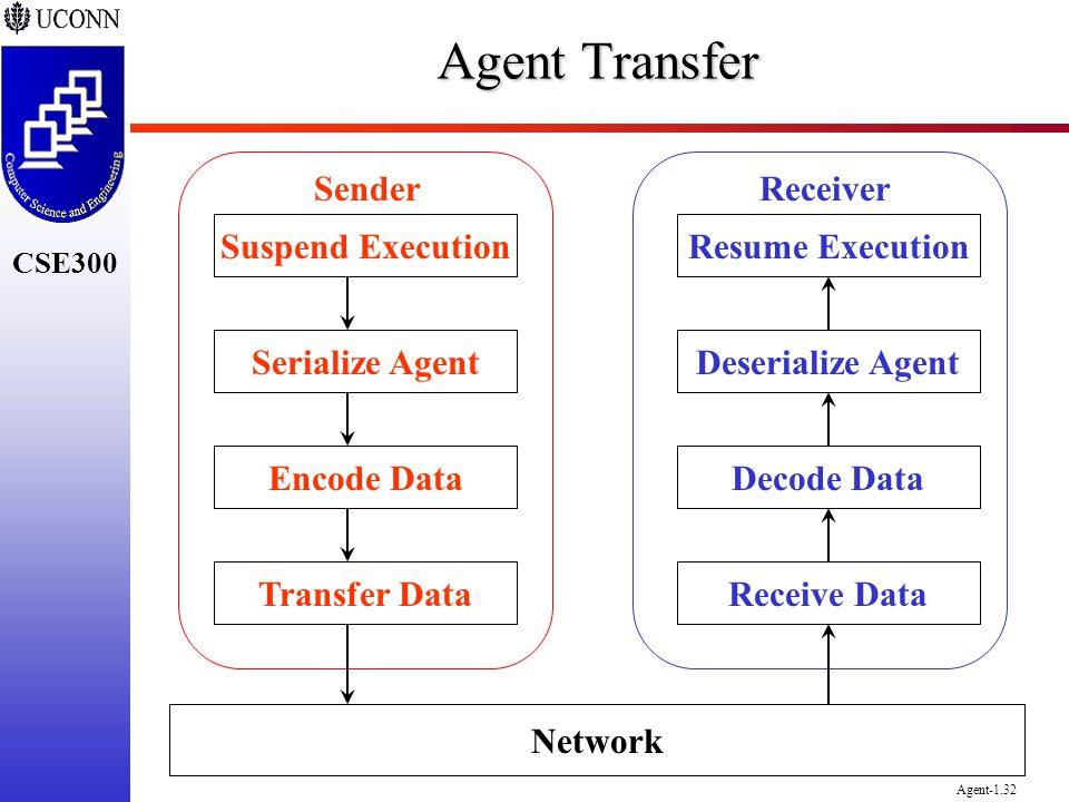 CSE300 Agent-1.32 Agent Transfer Resume Execution Deserialize Agent Decode Data Receive DataTransfer Data Encode Data Serialize Agent Suspend Executio