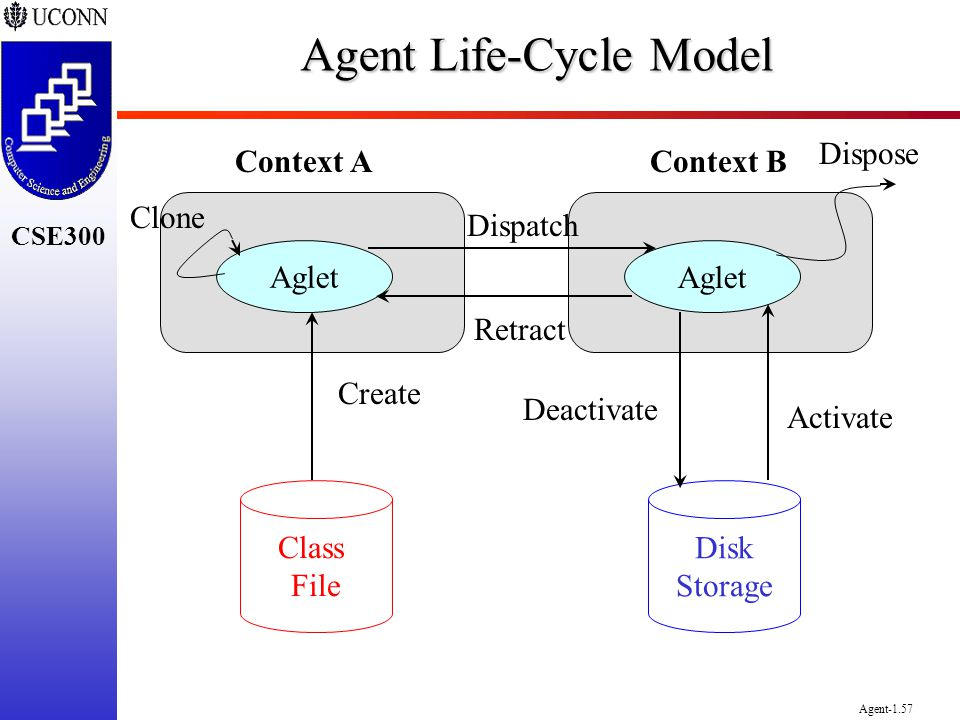 CSE300 Agent-1.57 Agent Life-Cycle Model Aglet Class File Disk Storage Create Deactivate Activate Dispose Clone Context AContext B Retract Dispatch