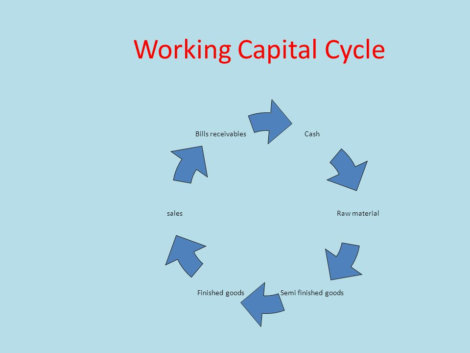 Working Capital Cycle Cash Raw material Semi finished goods Finished goods sales Bills receivables
