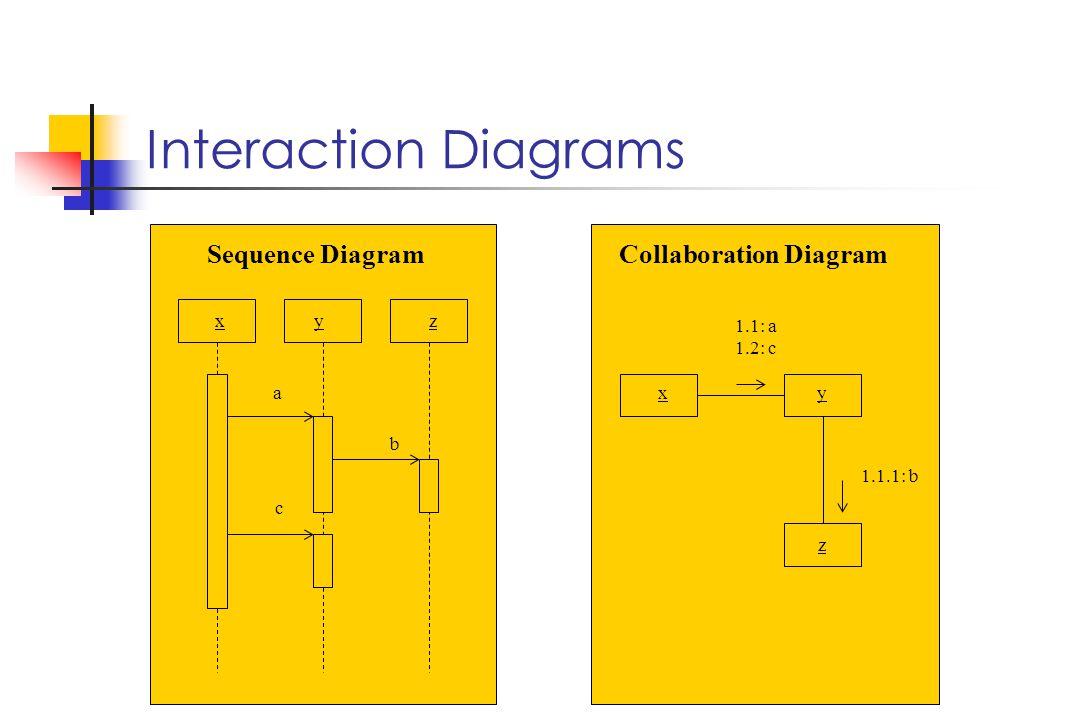 Interaction Diagrams xyz Sequence Diagram a b c Collaboration Diagram xy z 1.1: a 1.2: c 1.1.1: b