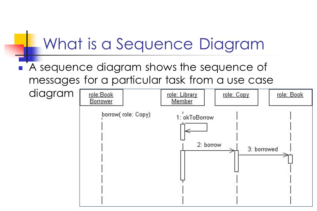 What is a Sequence Diagram A sequence diagram shows the sequence of messages for a particular task from a use case diagram