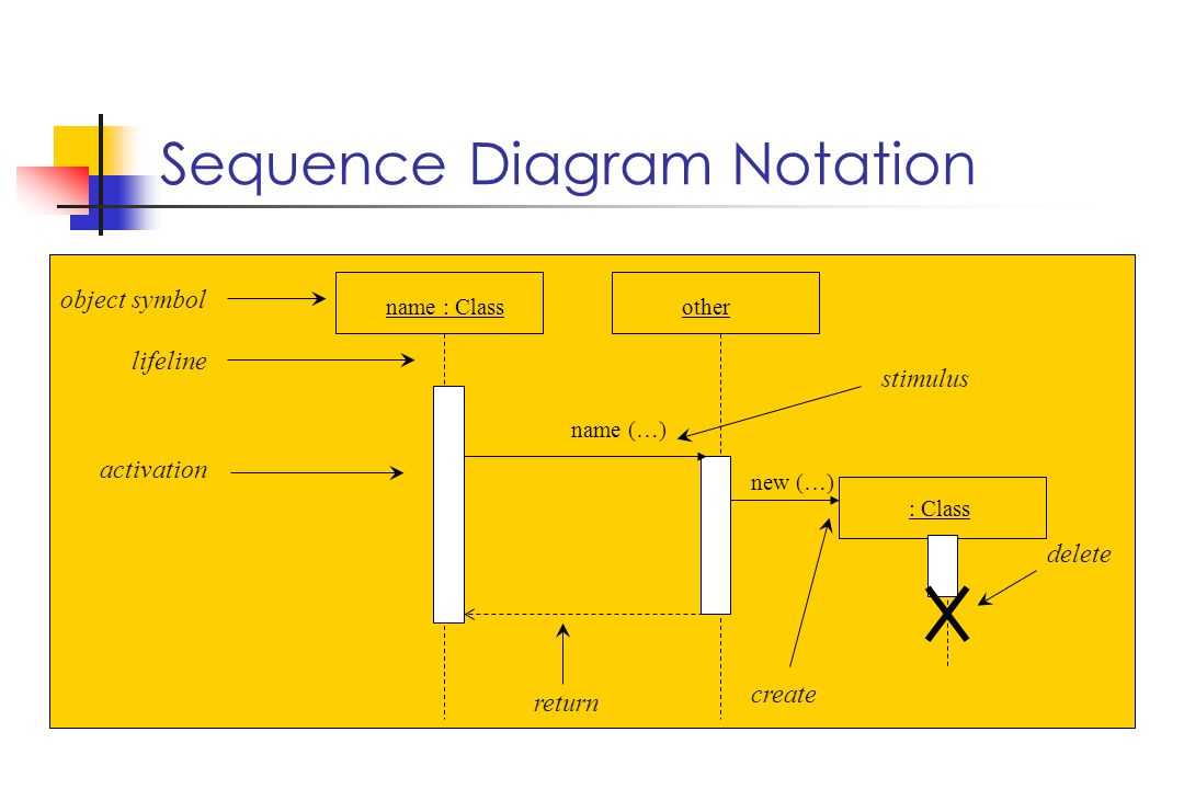Sequence Diagram Notation name : Class object symbol lifeline activation other stimulus name (…) return : Class create new (…) delete