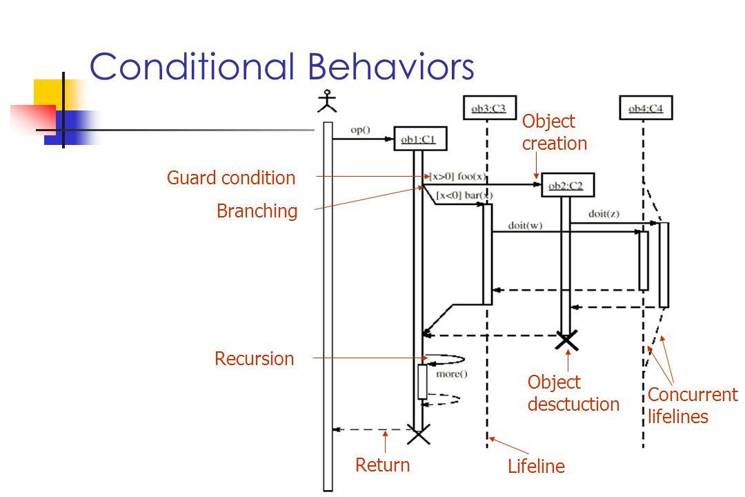Lifeline Return Recursion Concurrent lifelines Guard condition Object desctuction Branching Object creation Conditional Behaviors