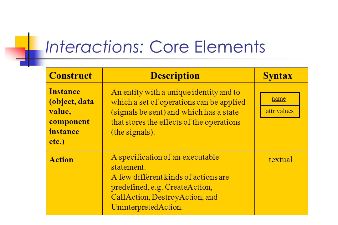 Interactions: Core Elements name attr values Instance (object, data value, component instance etc.) An entity with a unique identity and to which a set of operations can be applied (signals be sent) and which has a state that stores the effects of the operations (the signals).